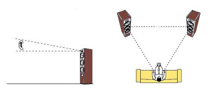 position speakers